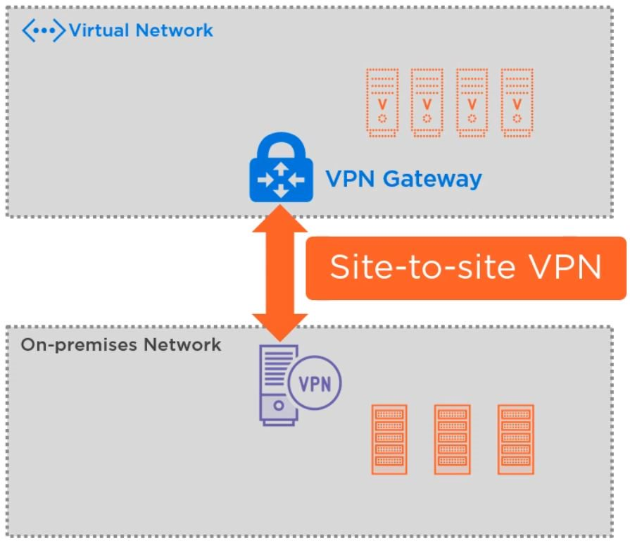 Azure VPN gateway for hybrid cloud